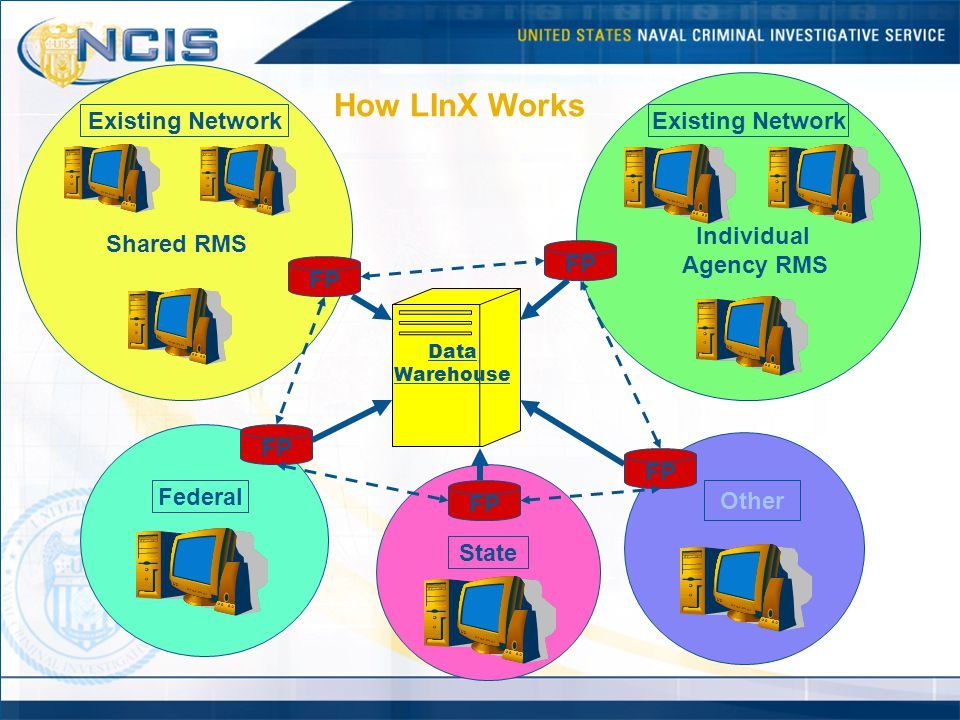 How LInX Works Existing Network Existing Network Individual Agency RMS