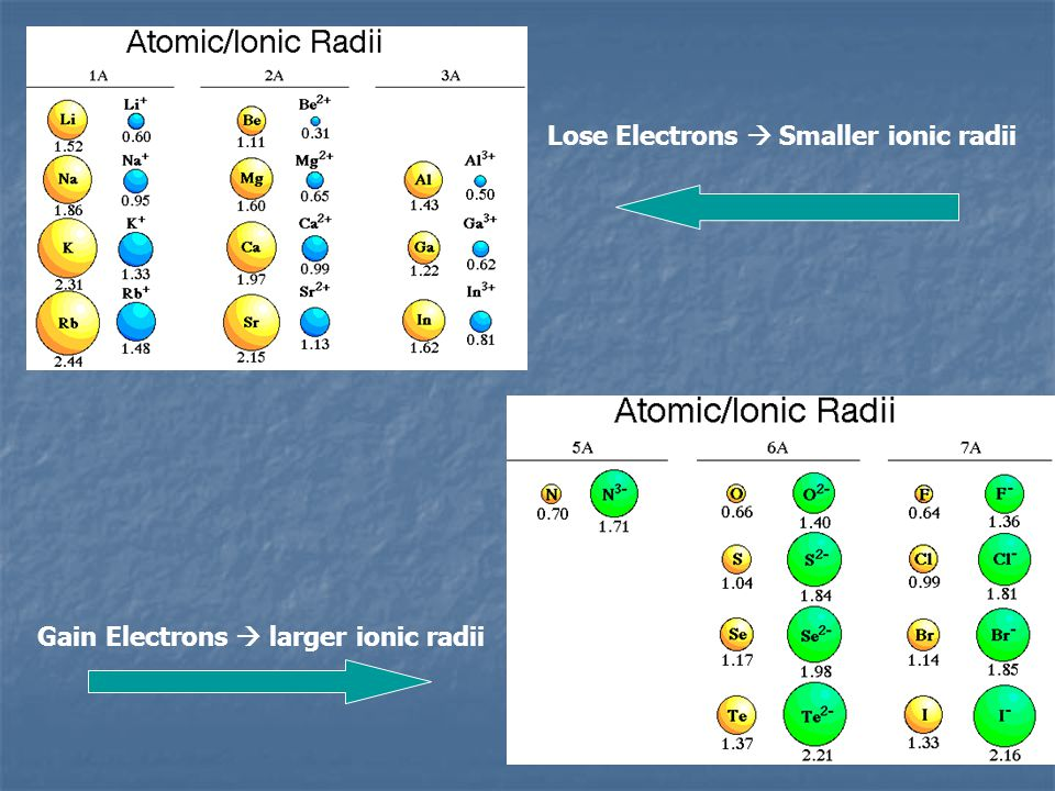 Lose Electrons  Smaller ionic radii
