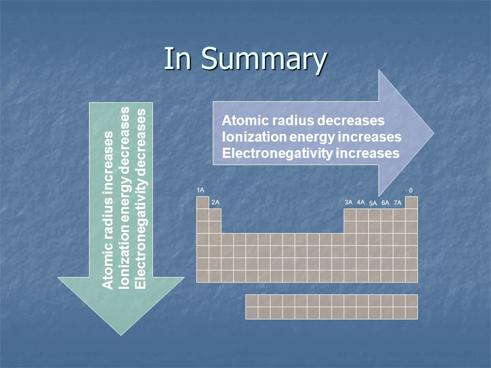 In Summary Atomic radius decreases Ionization energy increases