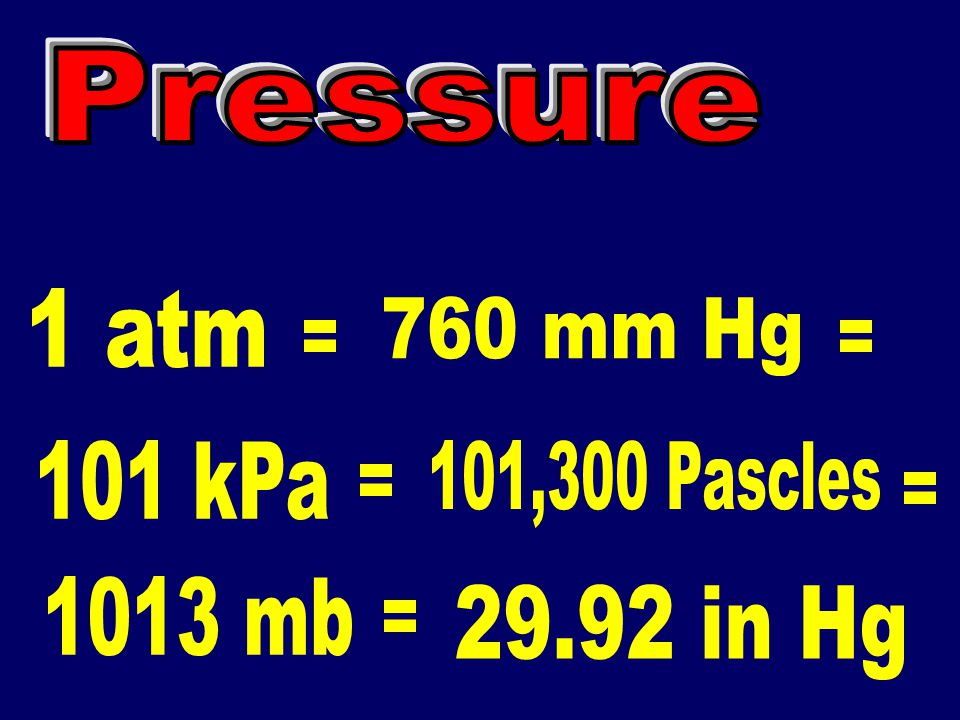 Pressure 1 atm 760 mm Hg = = 101 kPa 101,300 Pascles = = 1013 mb 29.92 in Hg =