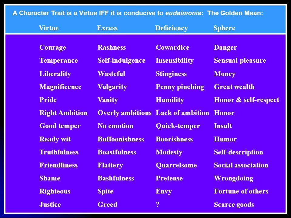 Virtue Excess Deficiency Sphere