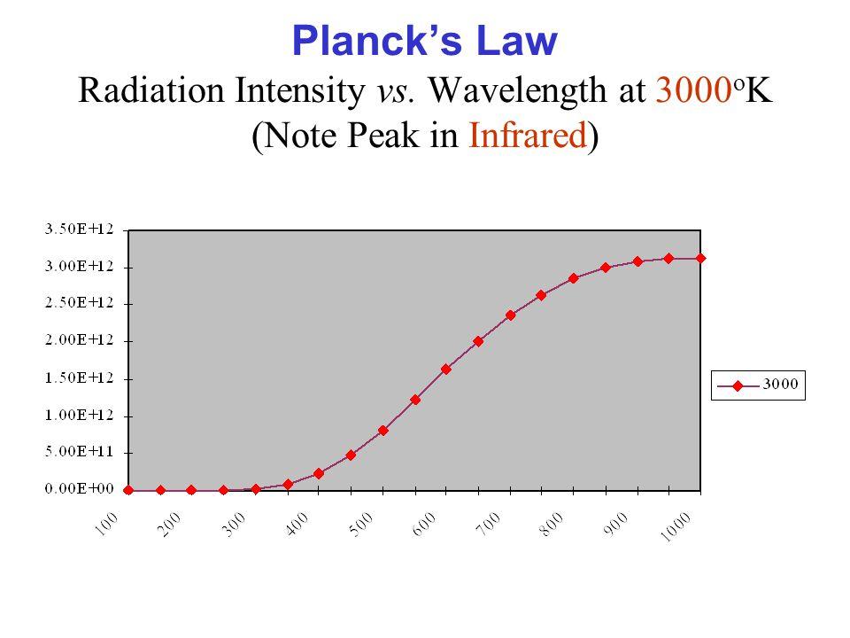Planck's Law Radiation Intensity vs