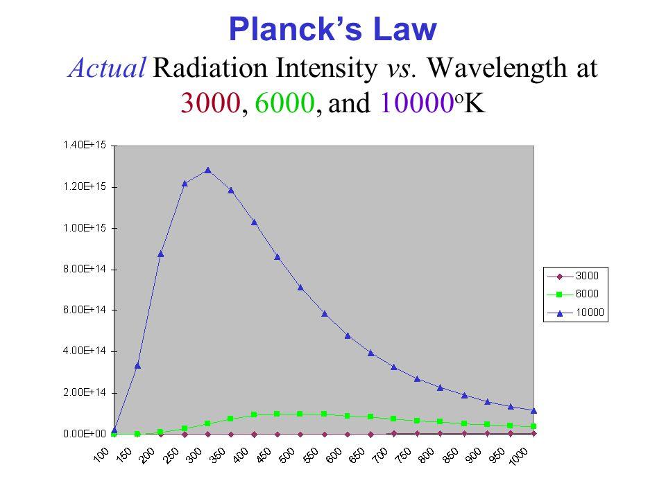 Planck's Law Actual Radiation Intensity vs