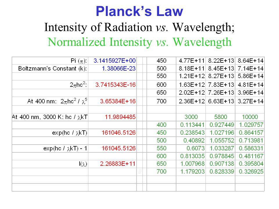 Planck's Law Intensity of Radiation vs