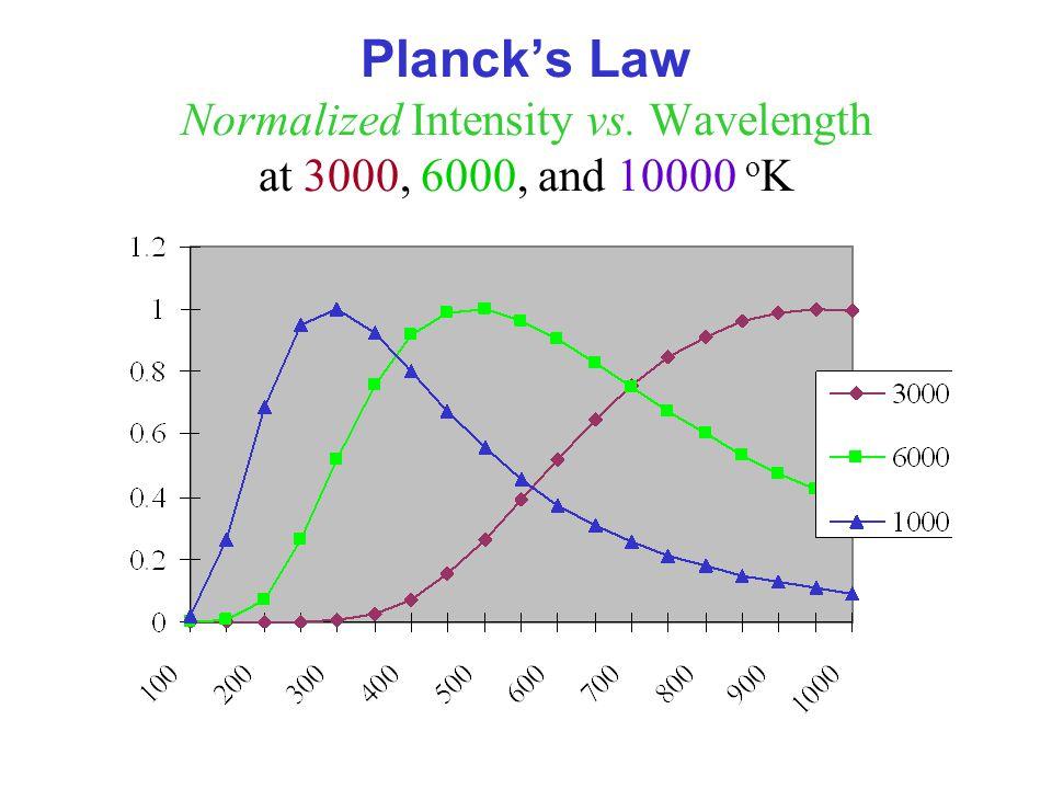 Planck's Law Normalized Intensity vs