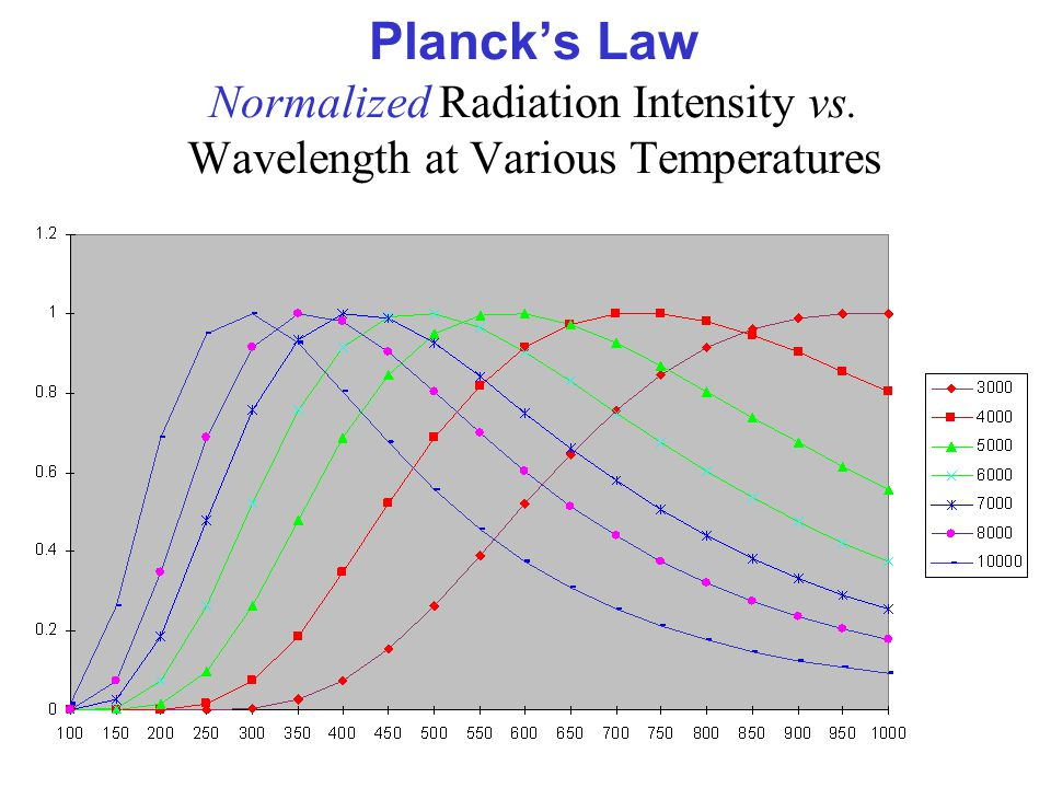 Planck's Law Normalized Radiation Intensity vs