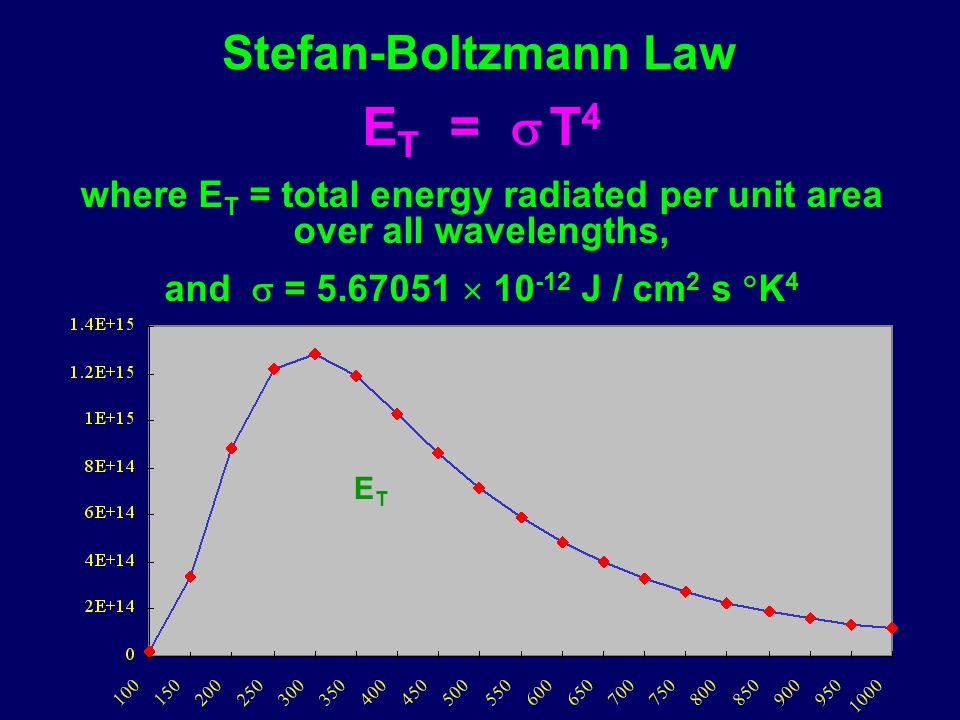 where ET = total energy radiated per unit area over all wavelengths,