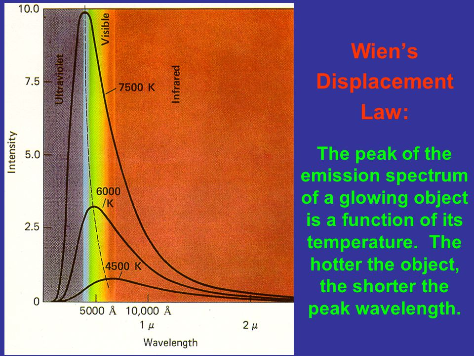 Wien's Displacement Law: