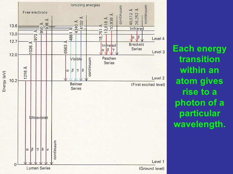 Each energy transition within an atom gives rise to a photon of a particular wavelength.