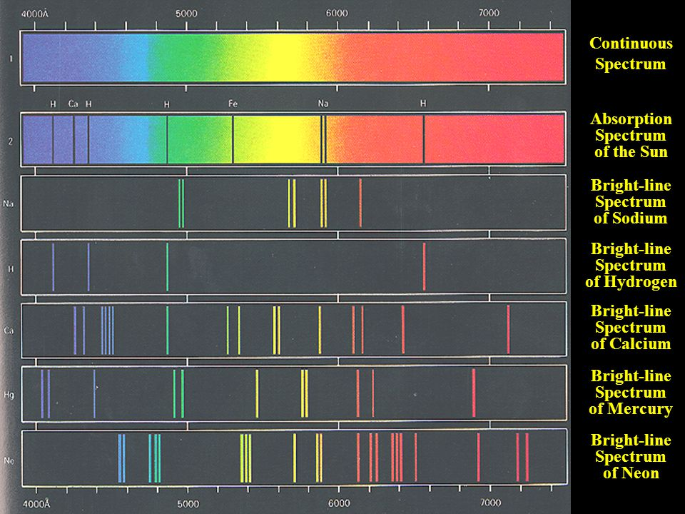 Absorption Spectrum of the Sun
