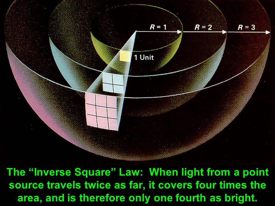 The Inverse Square Law: When light from a point source travels twice as far, it covers four times the area, and is therefore only one fourth as bright.