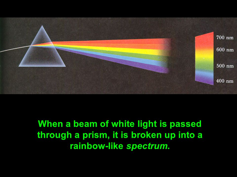 When a beam of white light is passed through a prism, it is broken up into a rainbow-like spectrum.
