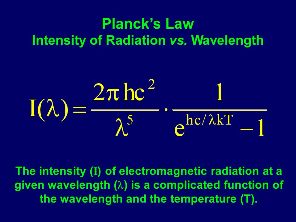 Planck's Law Intensity of Radiation vs. Wavelength