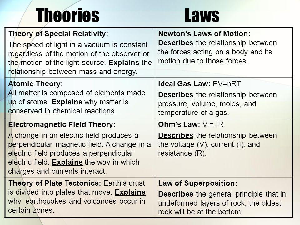 Theories Laws Theory of Special Relativity: