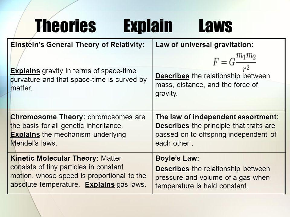 Theories Explain Laws Einstein's General Theory of Relativity: