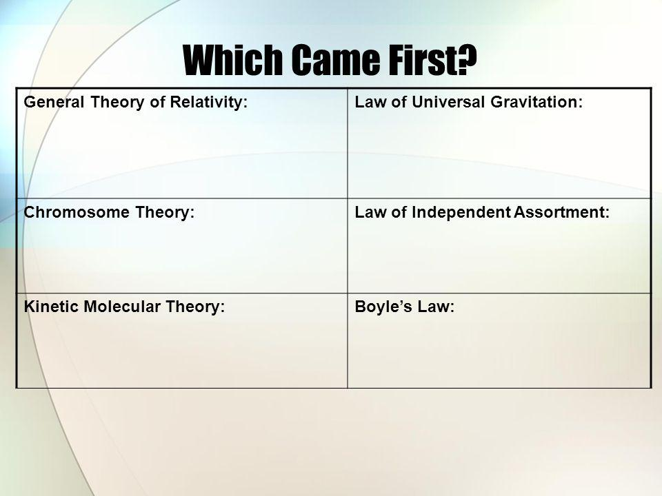 Which Came First General Theory of Relativity: