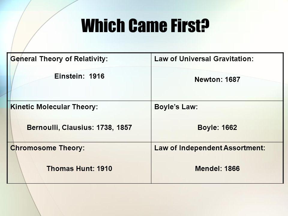 Which Came First General Theory of Relativity: Einstein: 1916