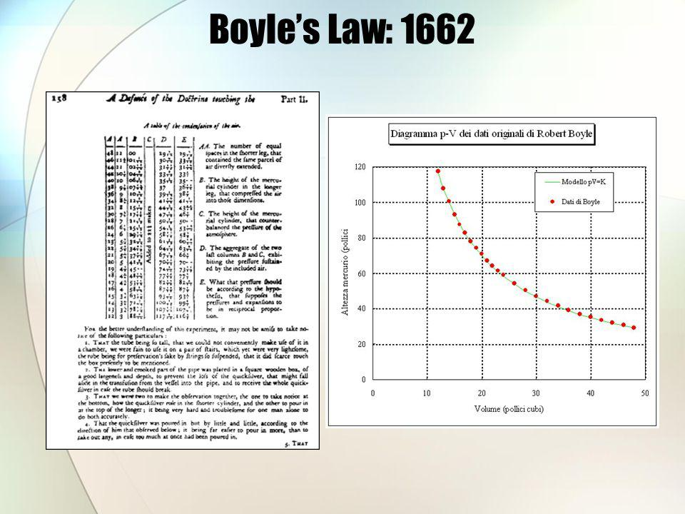 Boyle's Law: 1662 Data Image Retrieved from: