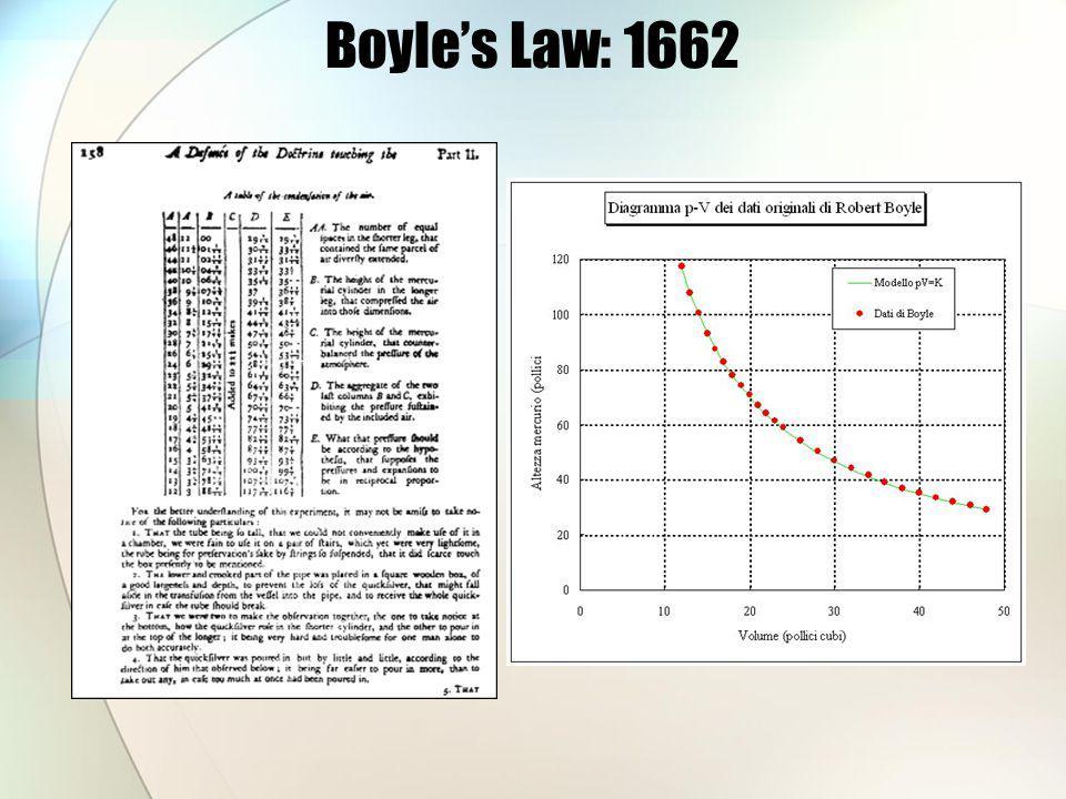 Boyle's Law: 1662 Data Image Retrieved from: http://web.lemoyne.edu/~giunta/gaygas.html.