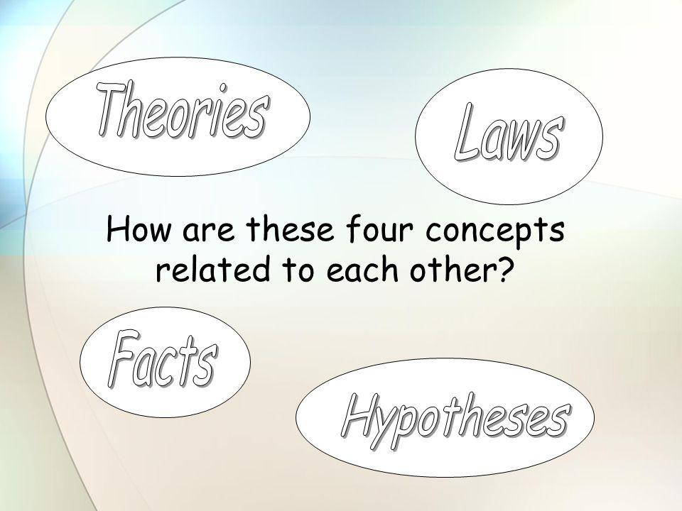 How are these four concepts related to each other