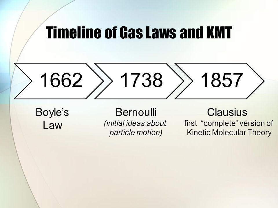 Timeline of Gas Laws and KMT