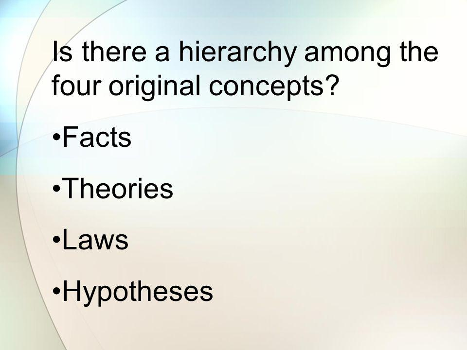 Is there a hierarchy among the four original concepts