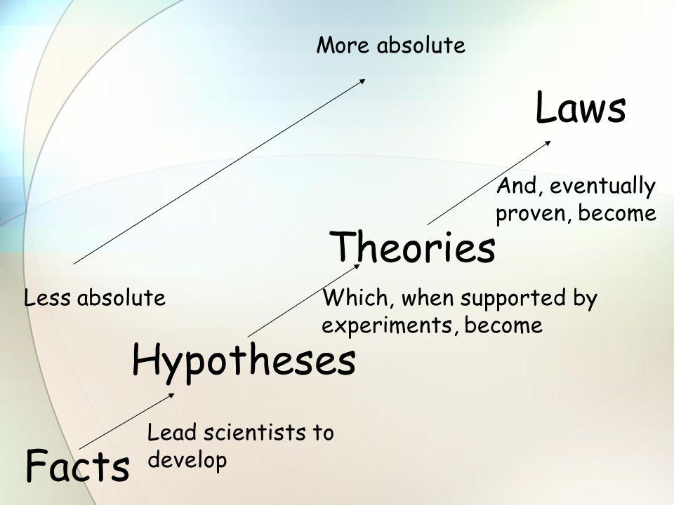 Laws Theories Hypotheses Facts More absolute