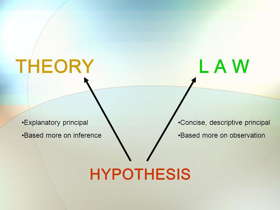 THEORY L A W HYPOTHESIS Explanatory principal Based more on inference
