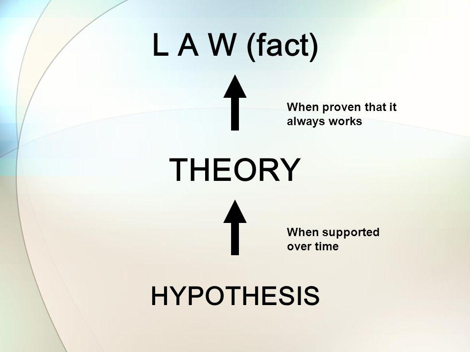 L A W (fact) THEORY HYPOTHESIS When proven that it always works