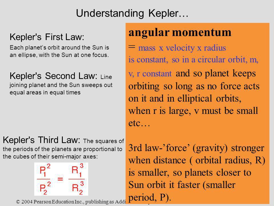 Understanding Kepler…