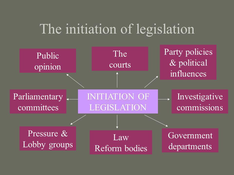 The initiation of legislation