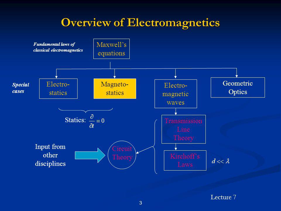 Overview of Electromagnetics