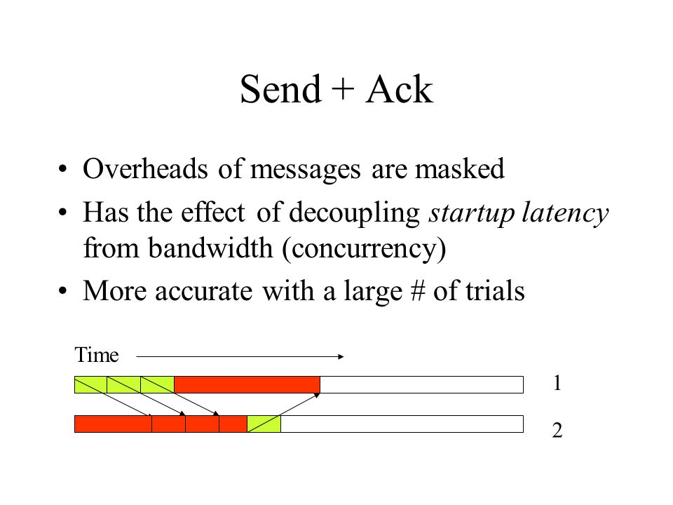 Send + Ack Overheads of messages are masked