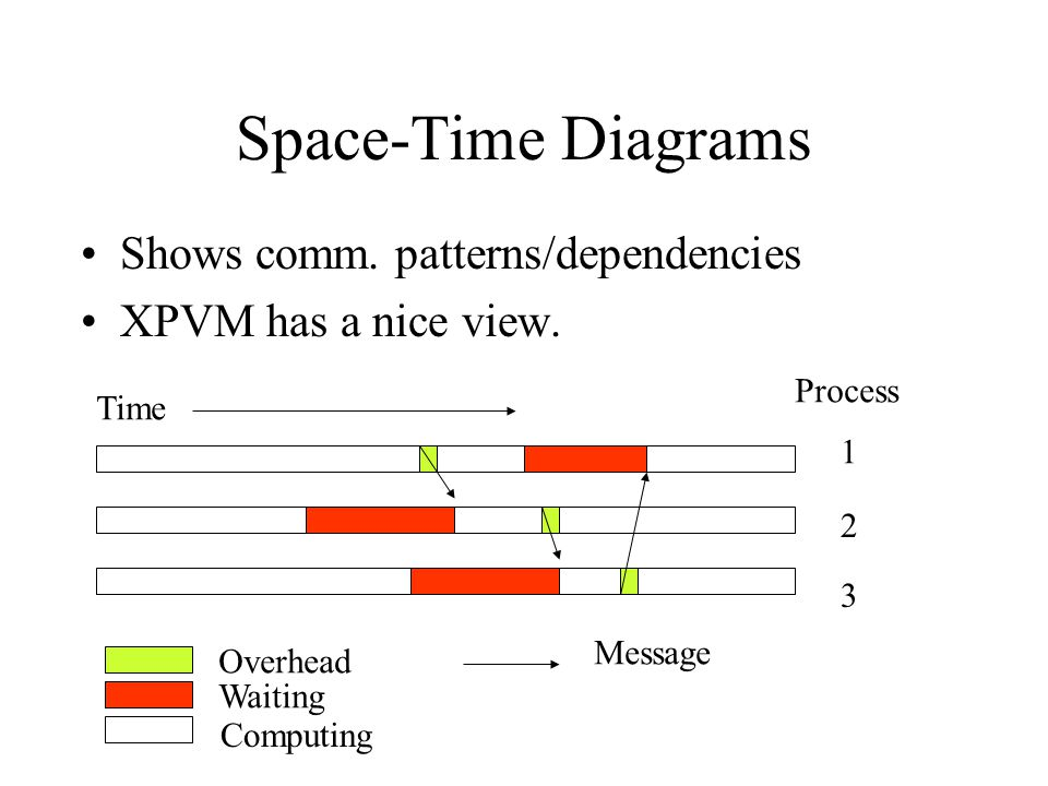 Space-Time Diagrams Shows comm. patterns/dependencies