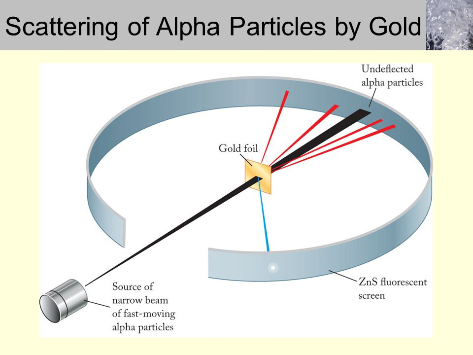 Scattering of Alpha Particles by Gold
