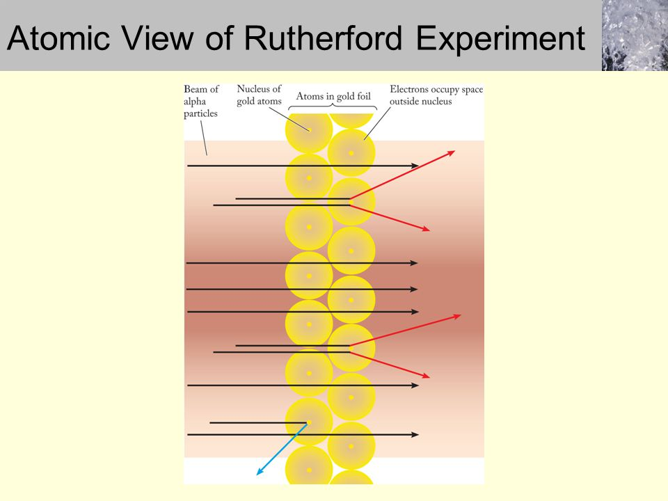 Atomic View of Rutherford Experiment