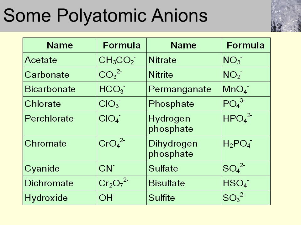 Some Polyatomic Anions