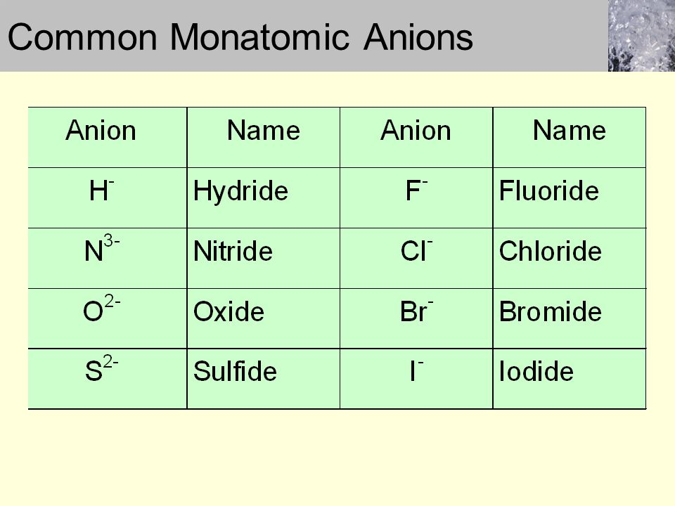Common Monatomic Anions