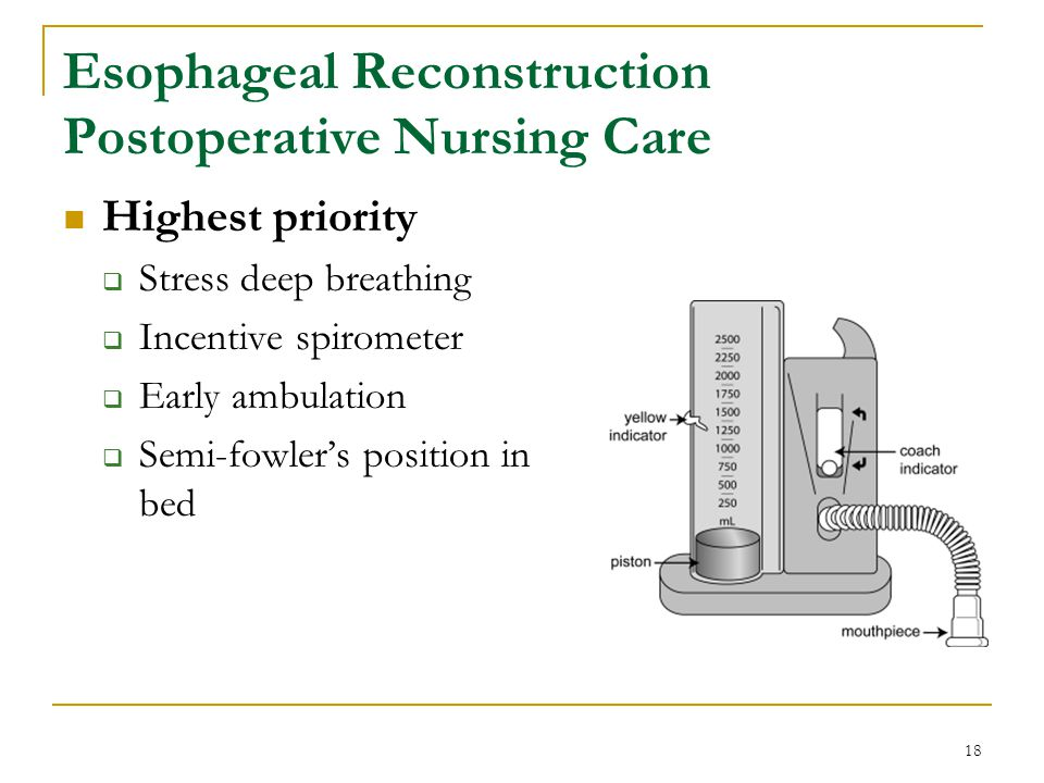 Esophageal Reconstruction Postoperative Nursing Care