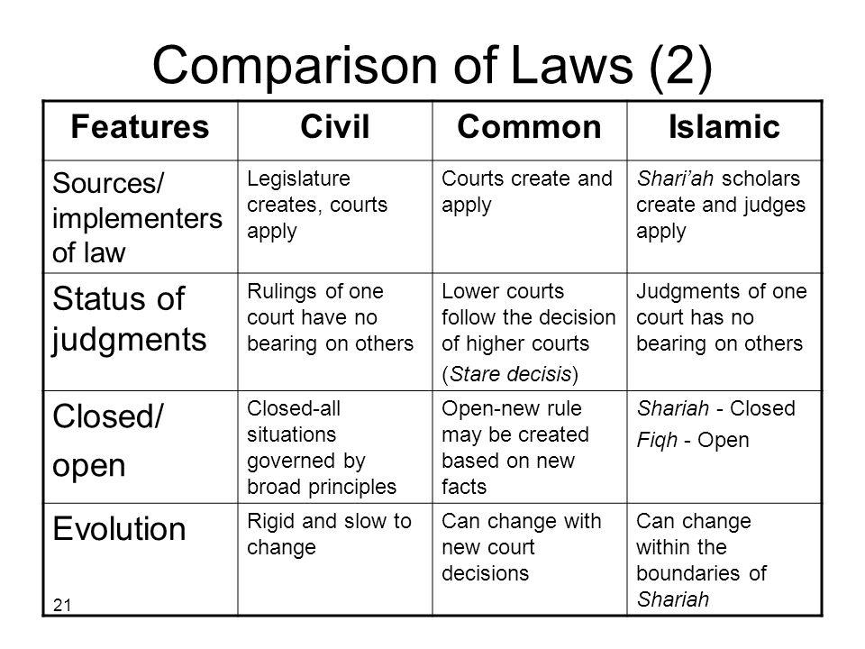 Comparison of Laws (2) Islamic Common Civil Features