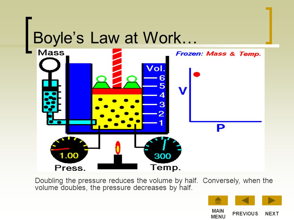 Boyle's Law at Work… Doubling the pressure reduces the volume by half. Conversely, when the volume doubles, the pressure decreases by half.