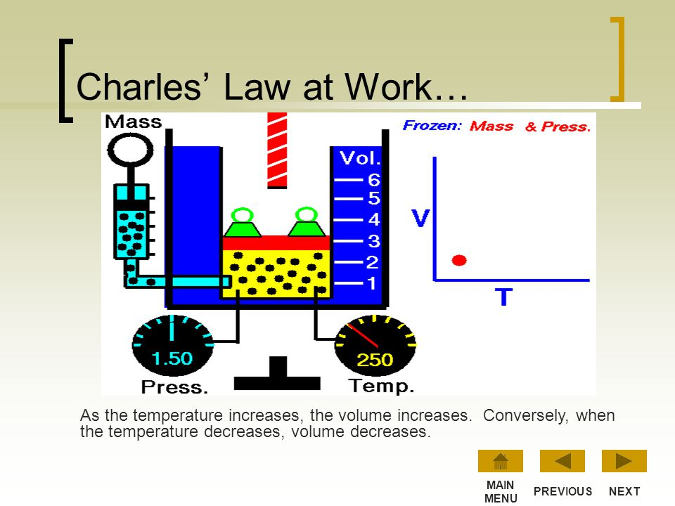 Charles' Law at Work… As the temperature increases, the volume increases. Conversely, when the temperature decreases, volume decreases.
