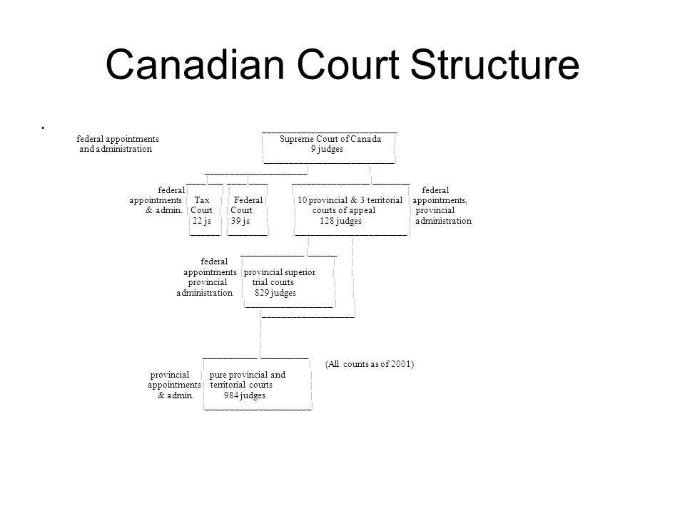 Canadian Court Structure