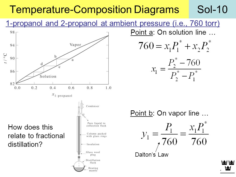 Temperature-Composition Diagrams