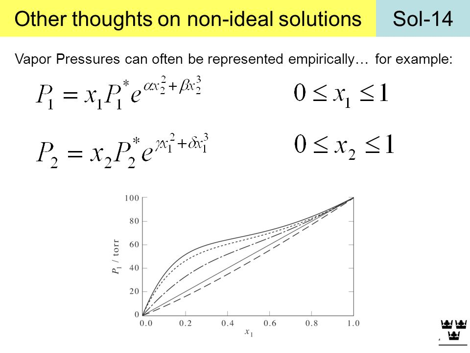 Other thoughts on non-ideal solutions