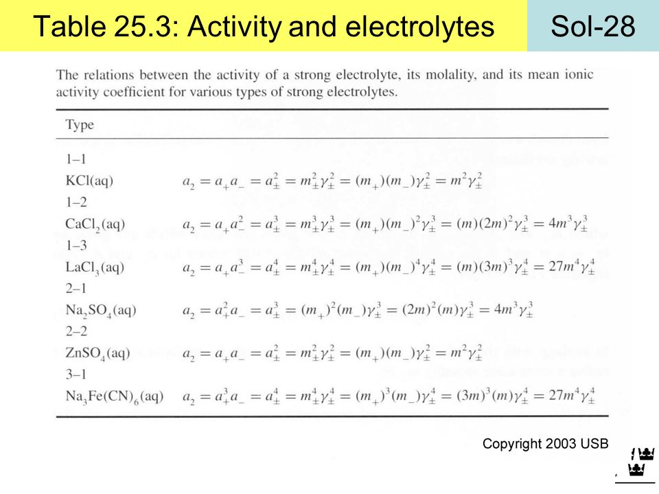 Table 25.3: Activity and electrolytes
