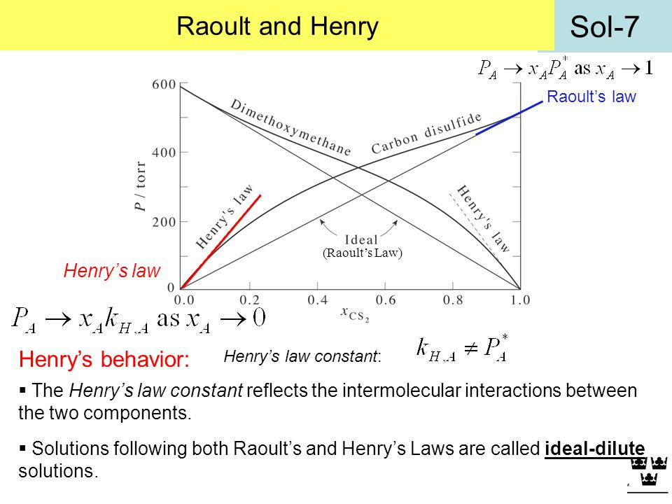Raoult and Henry Henry's behavior: Henry's law