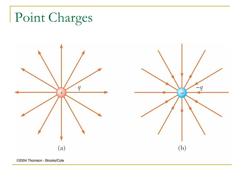 Point Charges