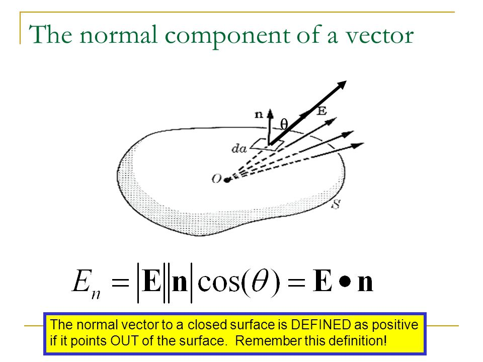 The normal component of a vector