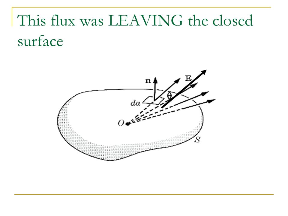 This flux was LEAVING the closed surface